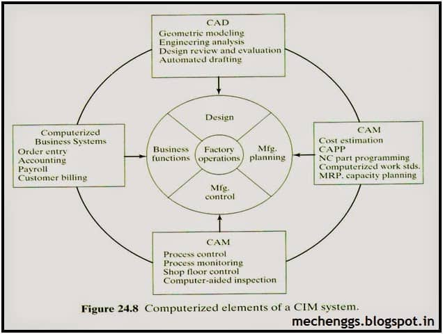Introduction to CAD/CAM/CIM Technologies