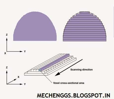Principle of additive manufacturing