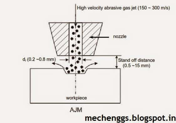 Principle of abrasive jet machining
