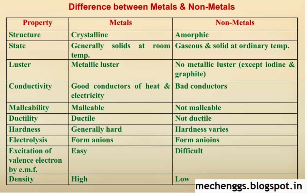 Difference between metal and Non metal