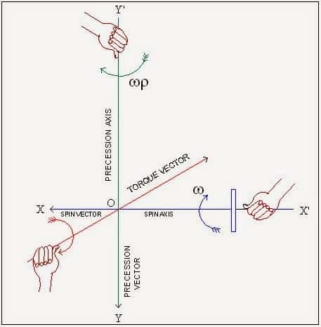 Direction of Spin vector, Precession vector and Couple/Torque vector