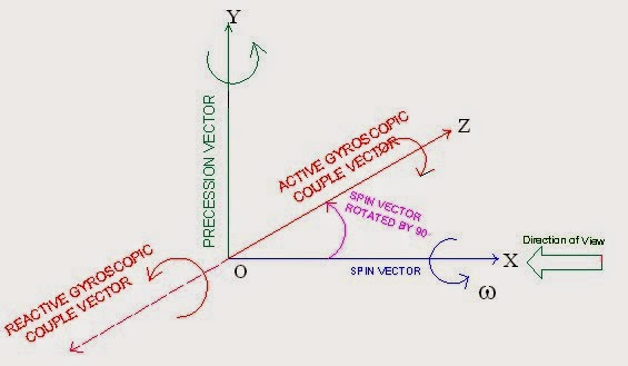 Direction of active and reactive gyroscopic couple/torque vector