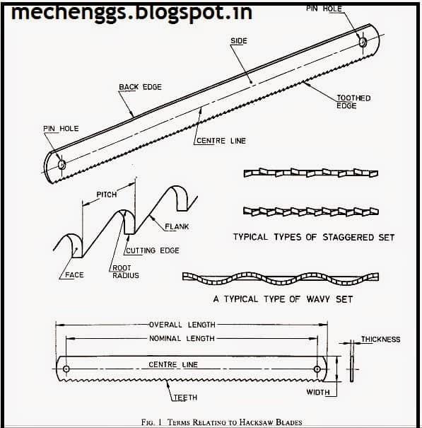 parts of hacksaw