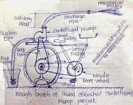 Fig. Rough sketch of Pedal Operated Centrifugal Pump Project.
