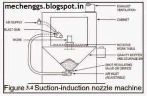 Fig. Shot Peening Machine