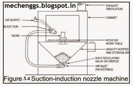 Suction Induction type Shot peening  machine