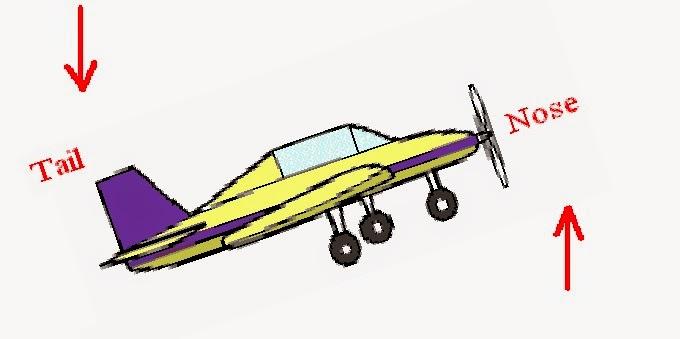 aeroplanegyroscopiceffect