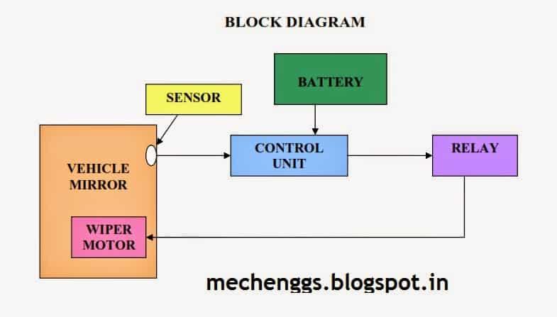 Block Diagram of  Automatic Rain Operated Wiper