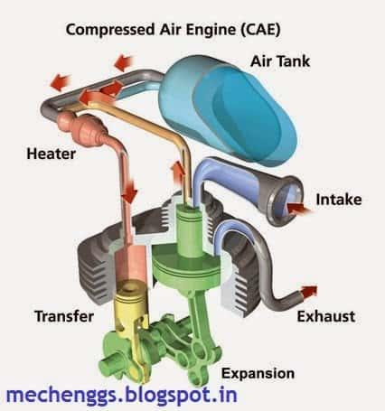Compressed air vehicle