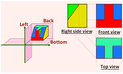 Example of First Angle Method