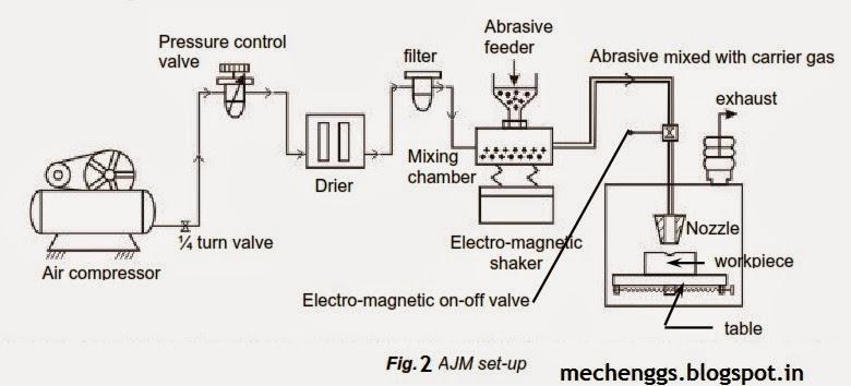 Fig. 2 Setup of Abrasive Jet Machining