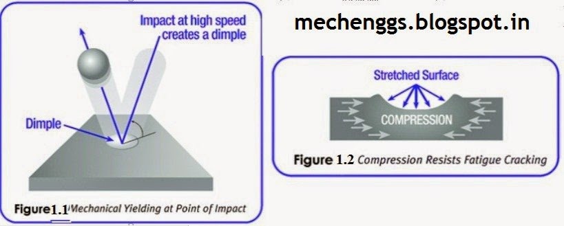 Principle Of Shot Peening Process