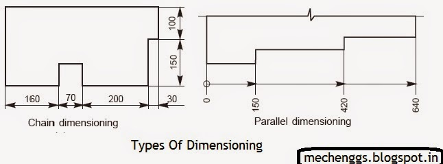 types of dimensioning chain and parallel