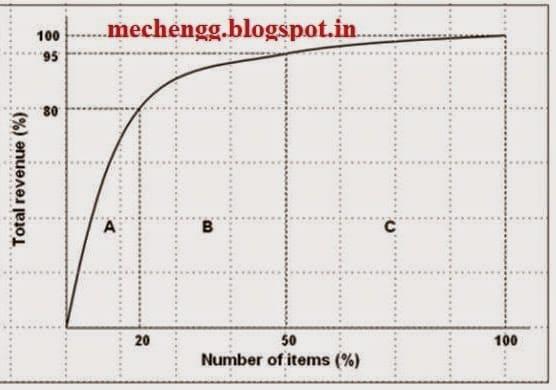 ABC analysis chart
