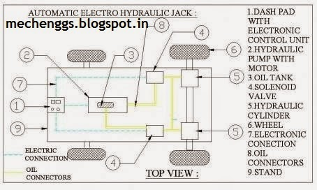 Fig. AUTOMATIC ELECTRO-HYDRAULIC JACK FOR FOUR WHEELER