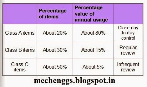 Abc analysis table