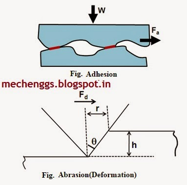 Adhesion and deformation wear