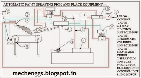 Fig. Automatic Paint Spraying Pick And Place Equipment