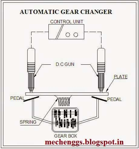 DiagramofAutomaticgearchanging