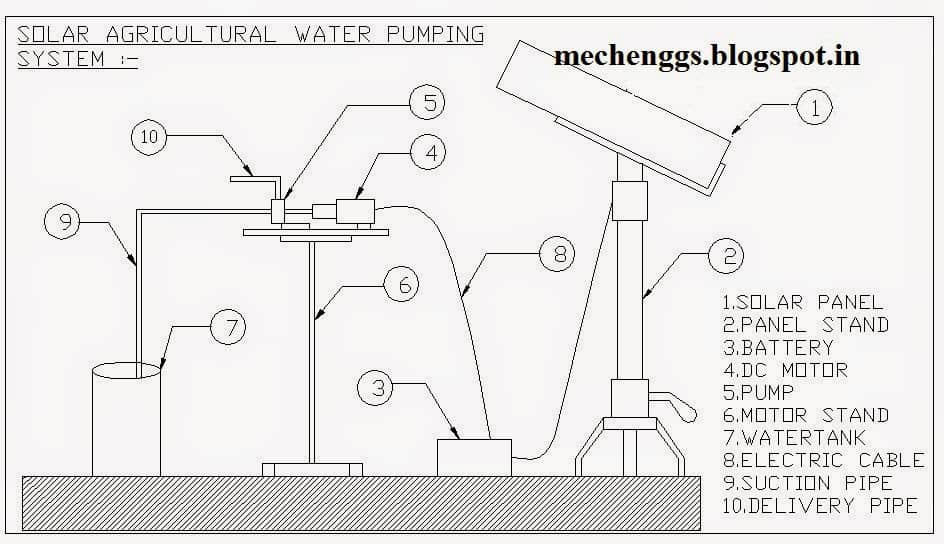 Fig.Solar Agricultural Water Pumping System