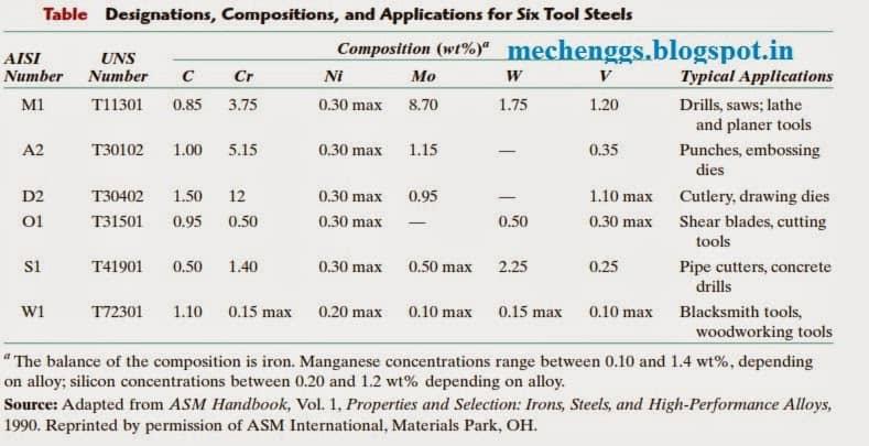 Application Of Tool Steel.