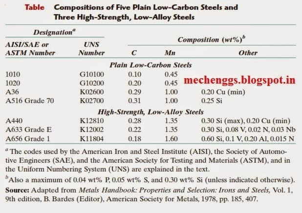 Table: Designation of low alloy steel