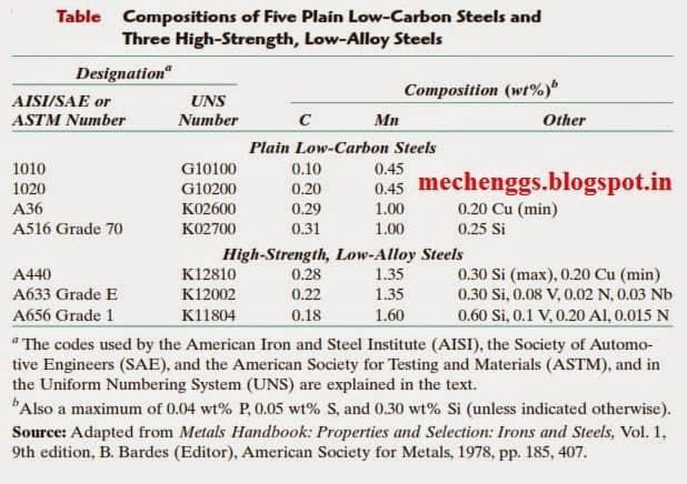 Designation of low alloy steel