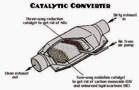 Catalytic converter for cars