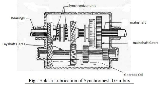 Splash lubrication of synchromesh gear box