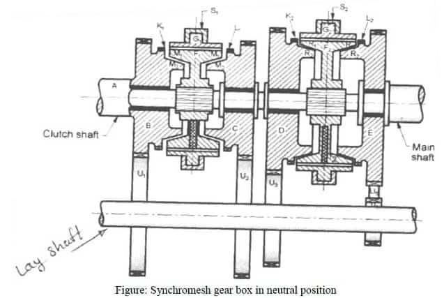 Synchromesh Gear box diagram