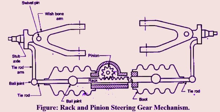 rack and pinion steering gear mechanism diagram