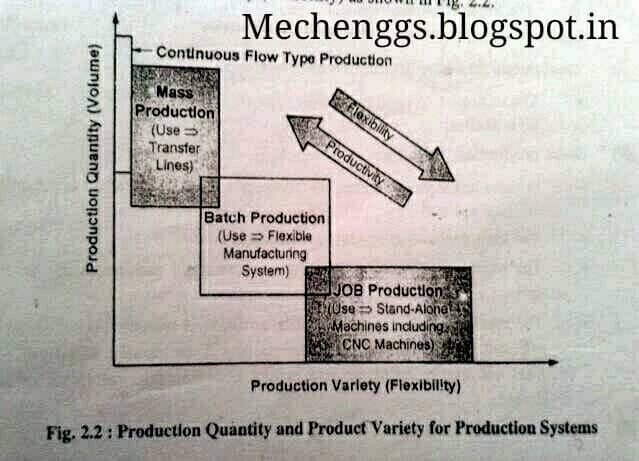 comparison between production systems