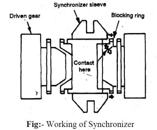 working of synchronizer