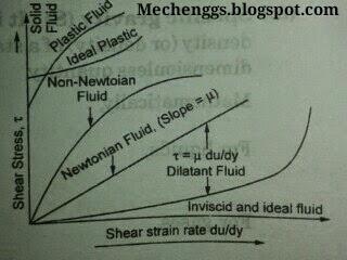 classification of fluid graph