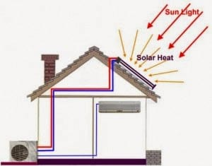 Fig: Solar Energy powered Air Conditioner