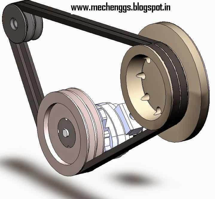 Theory of machine/Dynamics of Machine