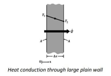 Heat conduction through large plain wall