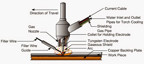 Principle of TIG Welding