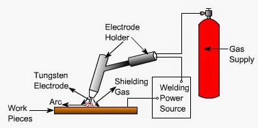 Schematic Diagram of TIG Welding System