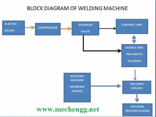 block diagram of welding machine mechanical project