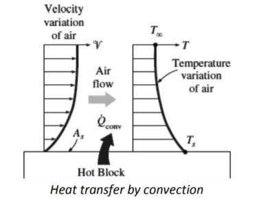 heat transfer by convection