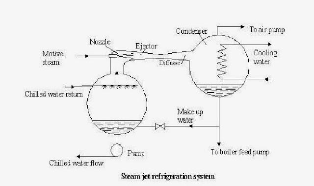steam jet refrigeration system