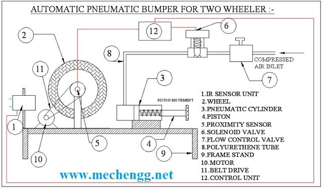 project report on automatic pneumatic braking 13022018 what are some project topics for mechanical  project on antilock braking system used  purpose- mechanical project automatic pneumatic water.