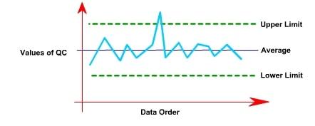 Fig. Control Chart
