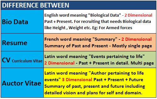 Difference Between Resume, Curriculum Vitae (C V ) and Biodata
