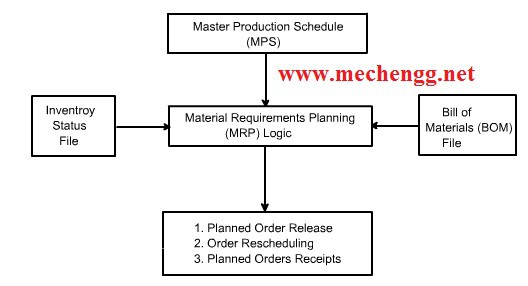 Fig. Material Requirements Planning System Architecture
