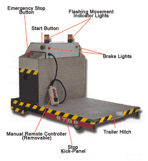 Components of AGV