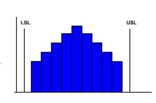 Histogram-Seven Basic Quality Control Tools and Techniques