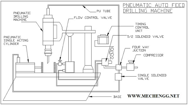 FIG.PNEUMATIC AUTO FEED DRILLING MACHINE