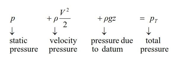 Bernoulli equation in terms of pressure